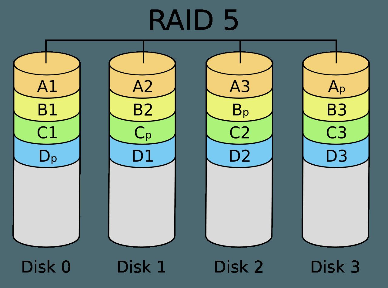 RAID 5 Nedir?